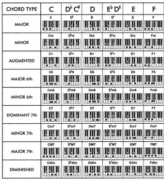 Keyboard Chord Chart - Mayfair Music